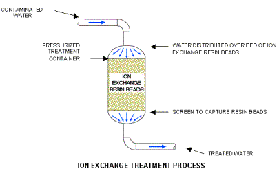 Ion Exchange Resin Method Ion Exchange Resins Removes